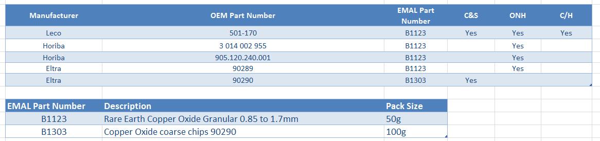 Technical Bulletin: Copper Oxide for Inorganic Elemental